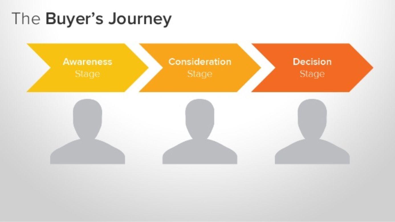 3.1. Buyer journey pilar del inbound marketing