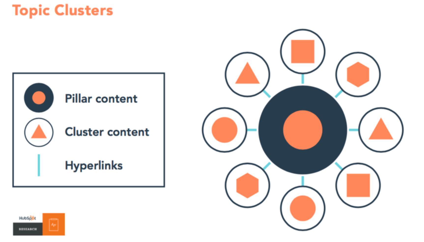 2.estrategia-de-contenidos topic cluster