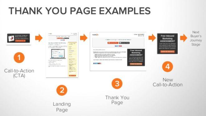 5. Caminos de conversion para campaña inbound marketing