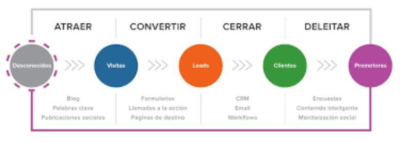 4. Fases de la metodologia inbound marketing