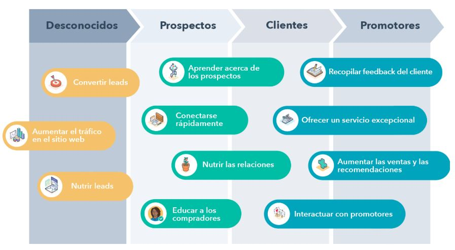 CRM para marketing y ventas